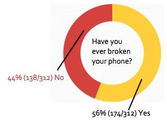 Broken phones, broken dreams: