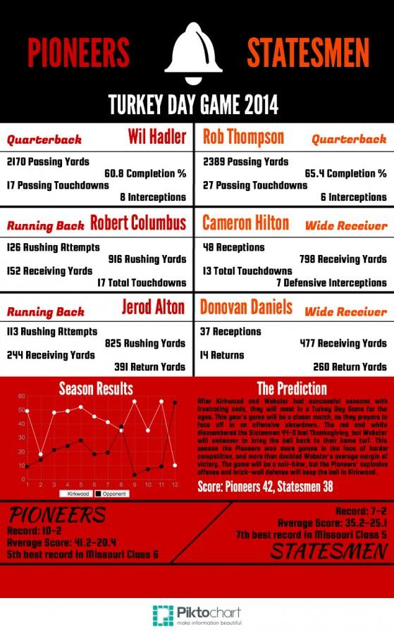 Turkey Day Game 2014 Infographic