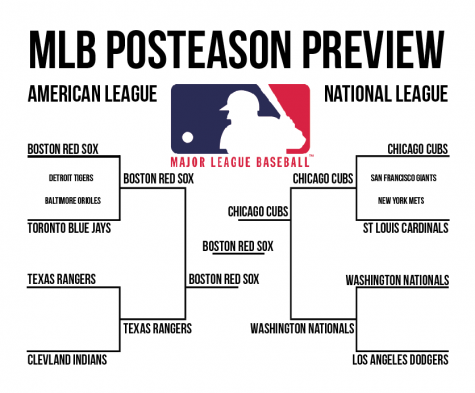 MLB Playoffs predictions