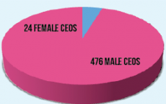 Gender inequality: by the numbers