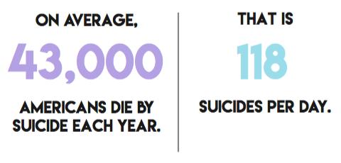 Striking suicide statistics