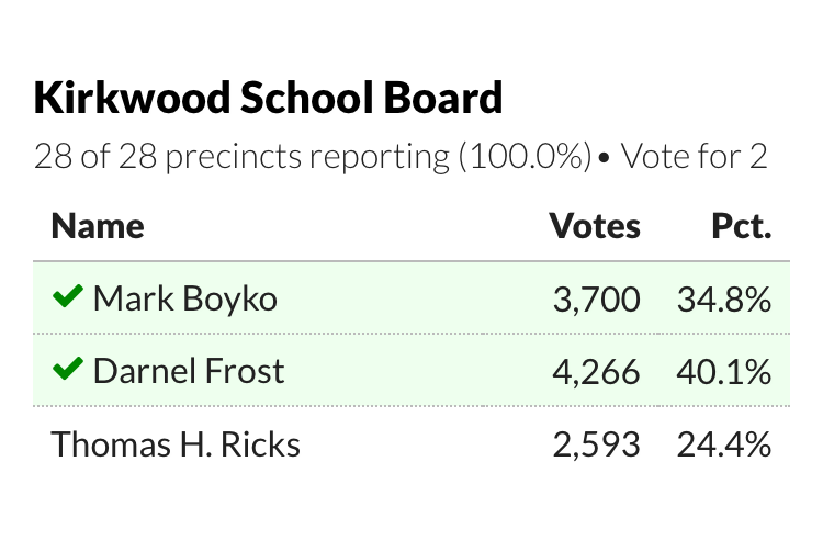 Kirkwood+citizens+came+out+to+the+polls+on+Tuesday%2C+April+2+to+cast+their+votes+in+the+school+board+election.+
