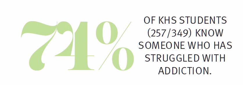 This+is+a+KHS+Specific+statistic+depicting+what+percentage+of+the+student+body+knows+someone+who+is+struggling+or+has+struggled+with+addiction.