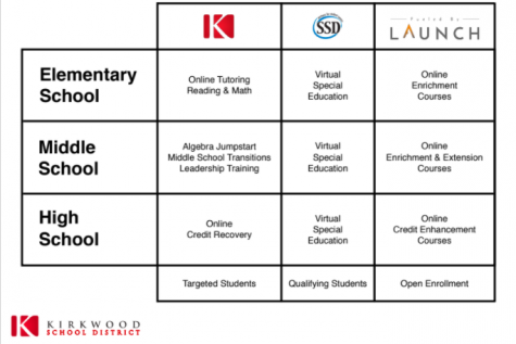 "The image showing summer school options is a courtesy of the document ""KSD Summer  School Options"" which can be found on the Kirkwood schools website."