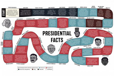 Game board style design featuring facts about every president. See bottom left for color key. Design by Hayden Davidson, president sketches by Samantha Roth.