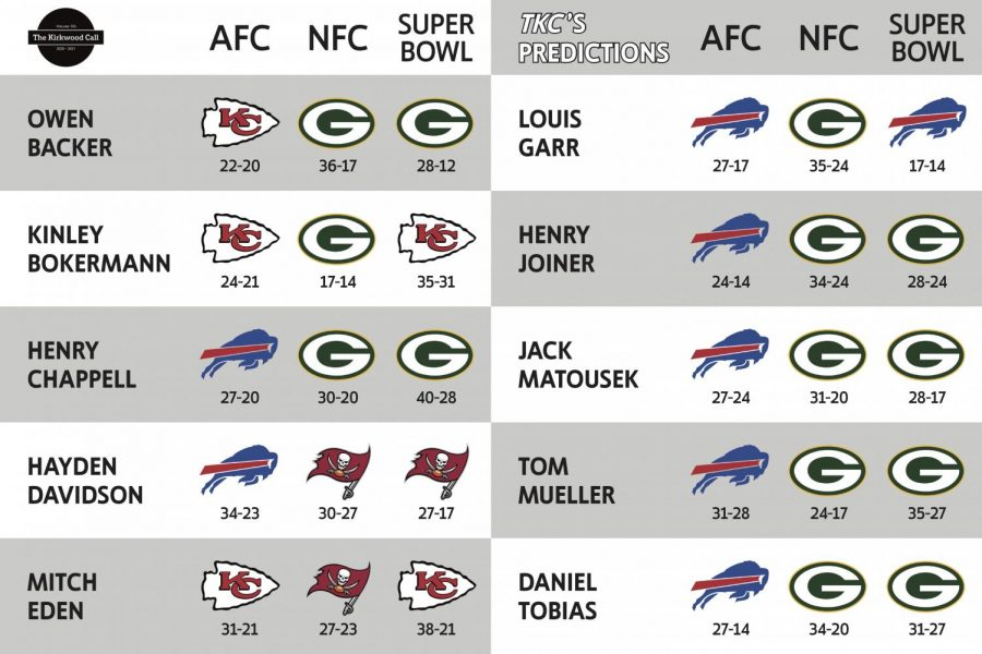 TKCs sports experts predictions for the final three games of the NFL season. Each game has a predicted winner and score, as shown in the visual. Graphic designed by Hayden Davidson.
