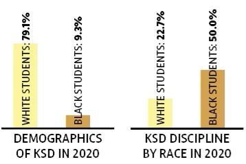 Discipline disparity
